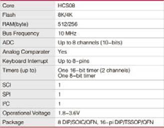MC9S08QG8/4特性