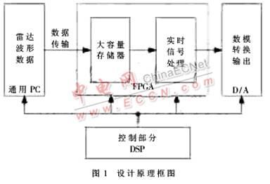 基于fpga+dsp的雷达回波发生器设计