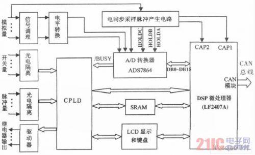 拟量的测量采用交流采样和硬件电路同步的方法.硬件同步和频率采样图片